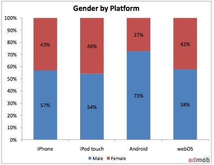 admob-gender-by-platform