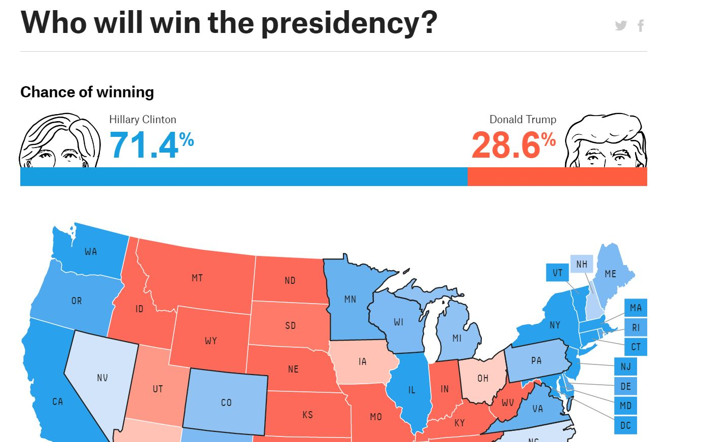 Www Fivethirtyeight Com Election Prediction Map