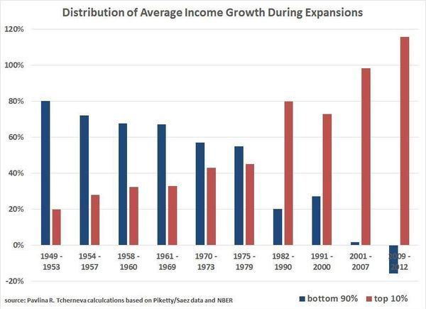 The distribution of wealth during the Reagan and Bush administrations is shifts to the top 10%.(Chart: Pavlina Tcherneva/Levy Economics Institute)