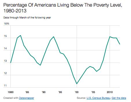 poverty us